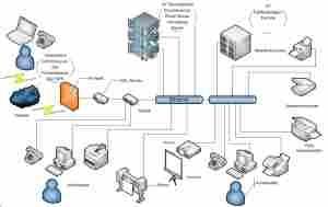 Netzwerklösungen - Lösung für Ihr Netzwerk Berlin