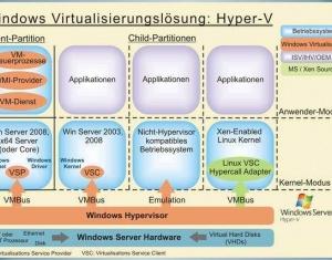 HyperV Virtualisierung Microsoft Server 2012