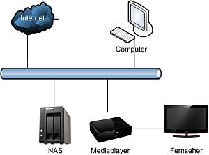 Netzwerkspeicher