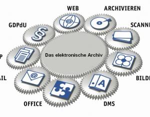 elektronische Archivierung aus Berlin