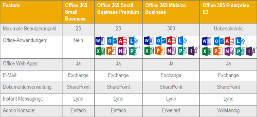 Office365 Pläne