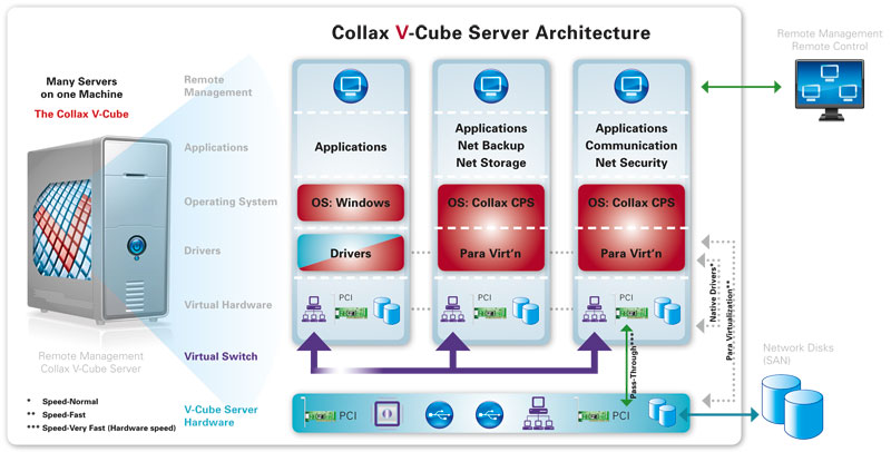 Hypervisor VCUBE Virtueller Server Architecture