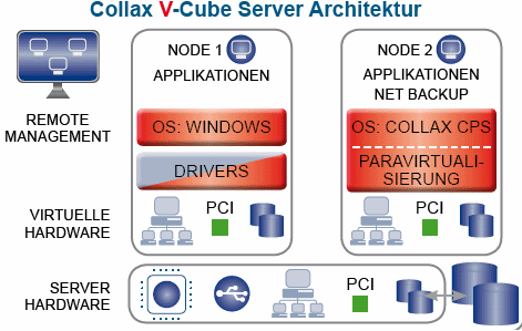 virtuel Server Architektur