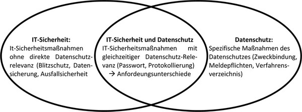 IT-Security IT-Grundschutz